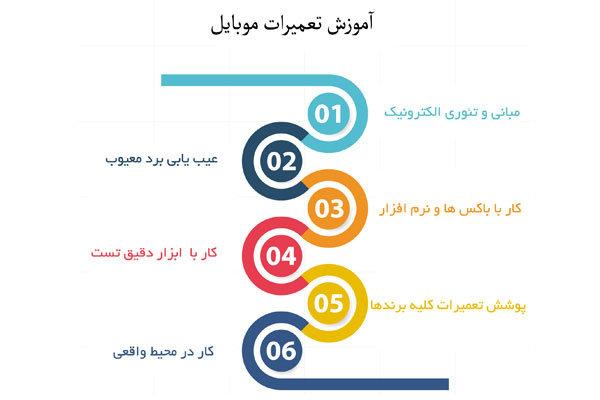 kookmobilecom irnab ir مرجع تعمیرات موبایل در ایران   kookmobile.com