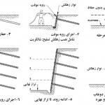5f16c5703bfc7 نیلینگ یا میخ کوبی دیواره چیست؟ soil nailing irnab ir نیلینگ یا میخ کوبی دیواره چیست؟ (Soil Nailing)