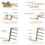 5f16c57187d0c نیلینگ یا میخ کوبی دیواره چیست؟ soil nailing irnab ir نیلینگ یا میخ کوبی دیواره چیست؟ (Soil Nailing)