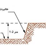 5f16c573dd453 نیلینگ یا میخ کوبی دیواره چیست؟ soil nailing irnab ir نیلینگ یا میخ کوبی دیواره چیست؟ (Soil Nailing)