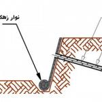 5f16c582c227d نیلینگ یا میخ کوبی دیواره چیست؟ soil nailing irnab ir نیلینگ یا میخ کوبی دیواره چیست؟ (Soil Nailing)