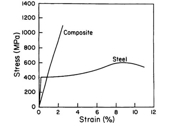 5f7a02d498fb5 فولاد ضد زنگ زنگ نزن چیست؟ irnab ir فولاد ضد زنگ (زنگ نزن) چیست؟