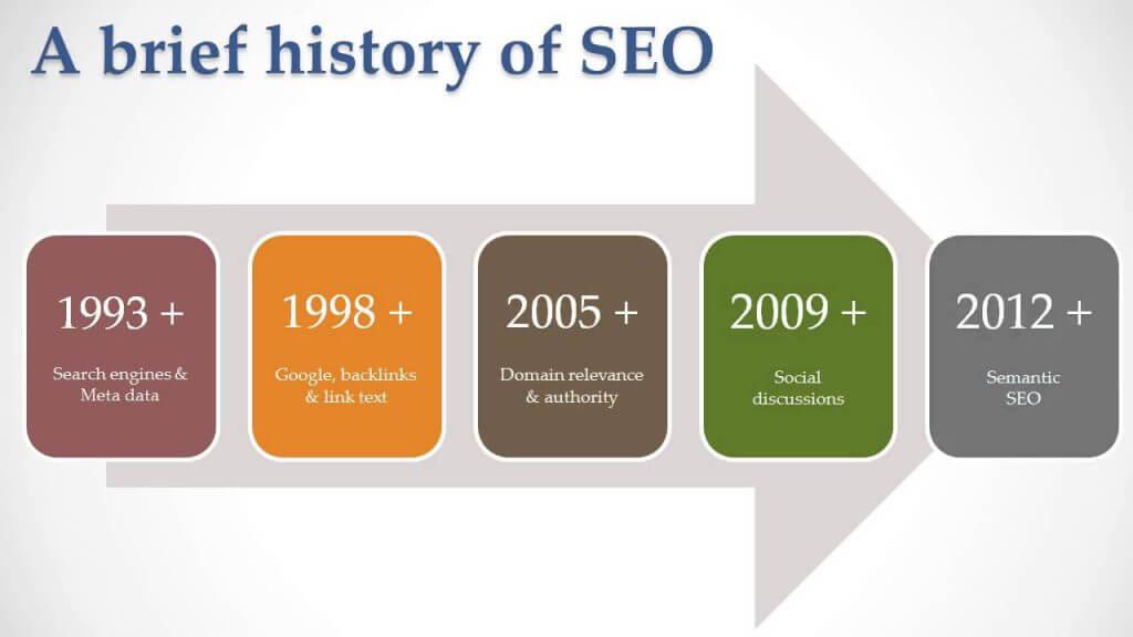 سئو یا seo چیست ؟ بهینه سازی موتورهای جستج irnab ir سئو یا SEO چیست ؟ بهینه سازی موتورهای جستجو چیست؟